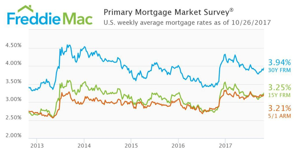 30 year Mortgage Interest Rates From October 2017